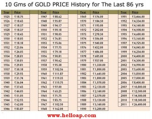 Gold Prices in Past 86 Years