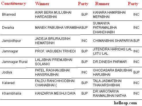 Jamnagar MLAs list