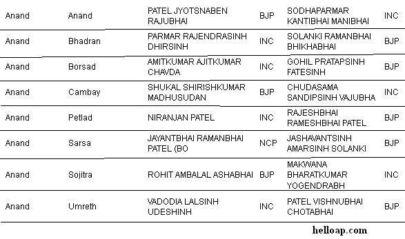 Anand District MLAs of Gujarat