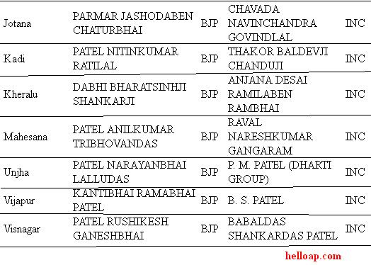 Mahesana district MLAs