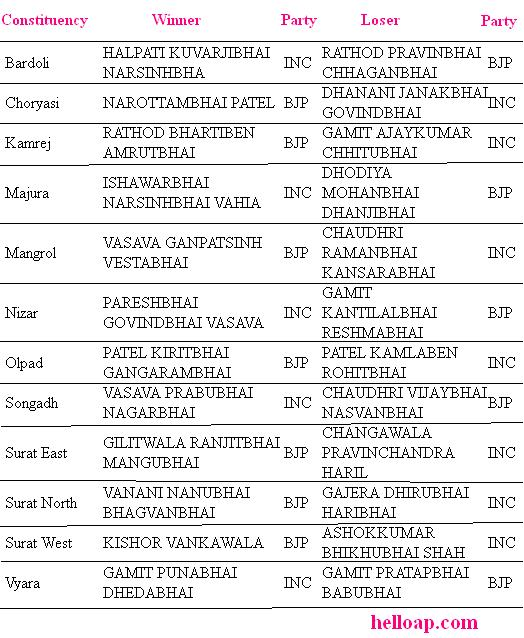 MLAs from Surat district