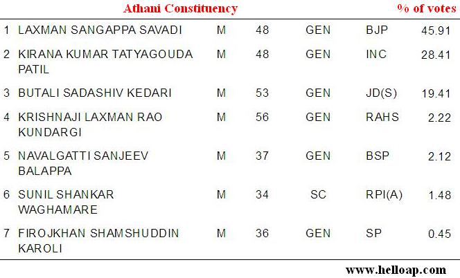 Athani Assembly Constituency