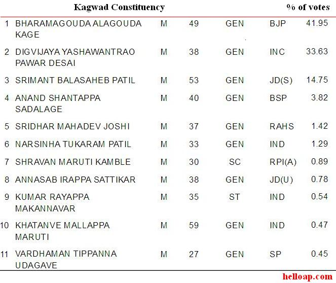 Kagwad Constituency