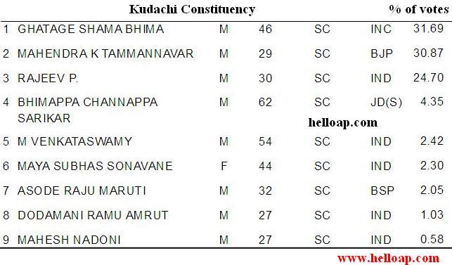 Kudachi Constituency
