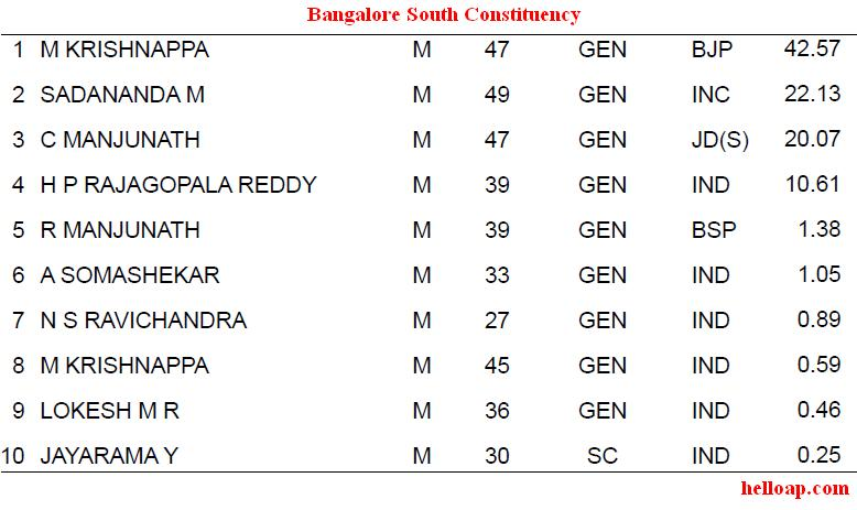 Bangalore South Constituency