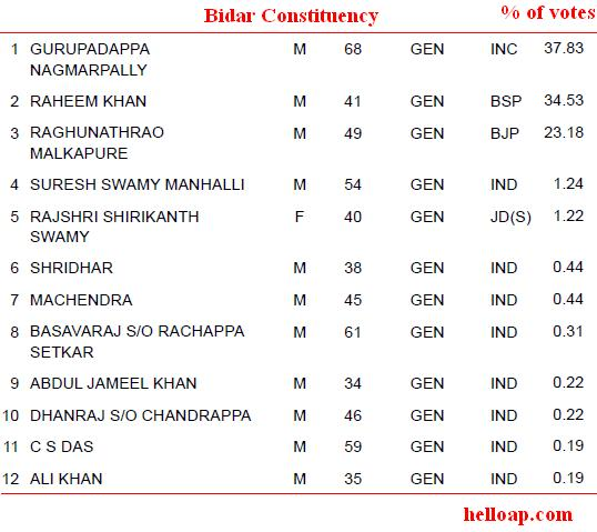 Bidar Assembly Constituency