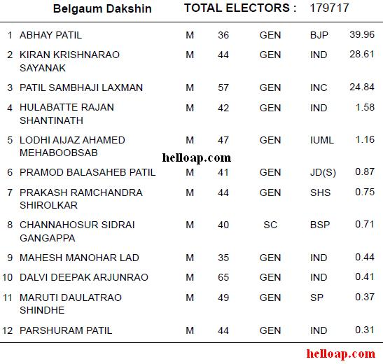 Belgaum South Constituency