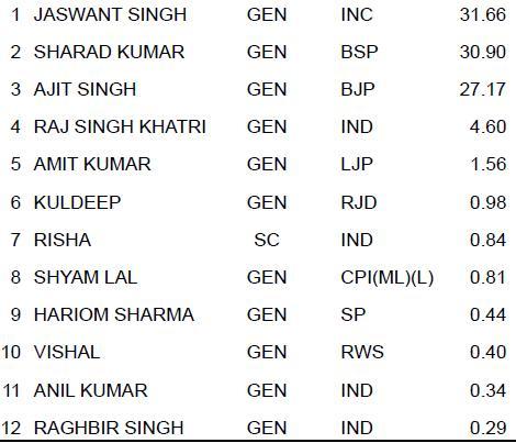 Narela Vidhan Sabha Segment