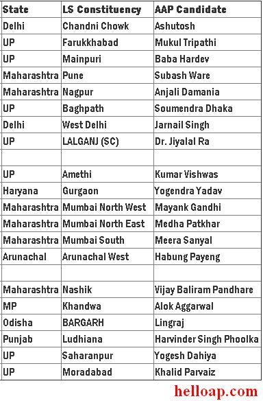 AAP Lok Sabha Candidates