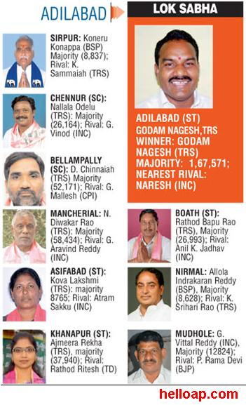 Adilabad New MLAs 2014