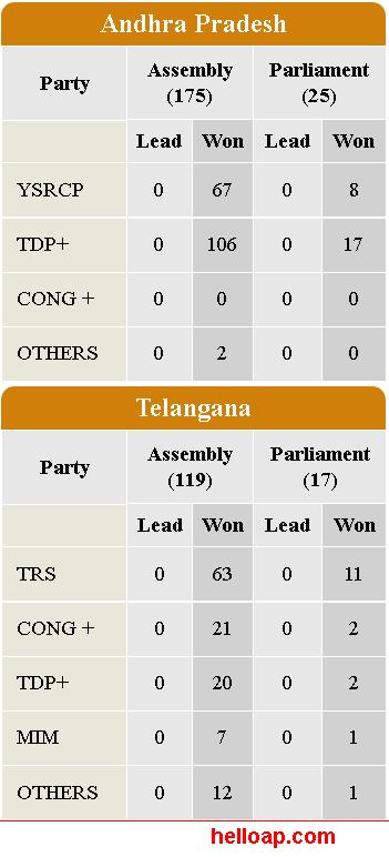 AP Assembly Election Results 2014