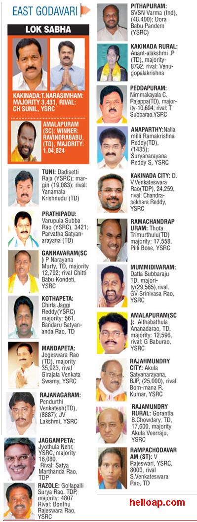 New MLAs in East Godavari 2014