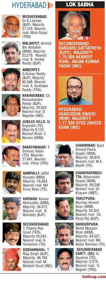 Hyderabad MLAs 2014
