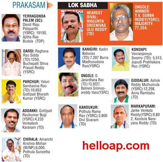Prakasam New MLAs 2014