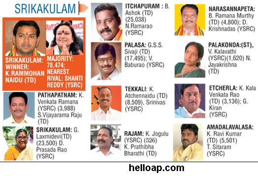 New MLAs in Srikakulam 2014