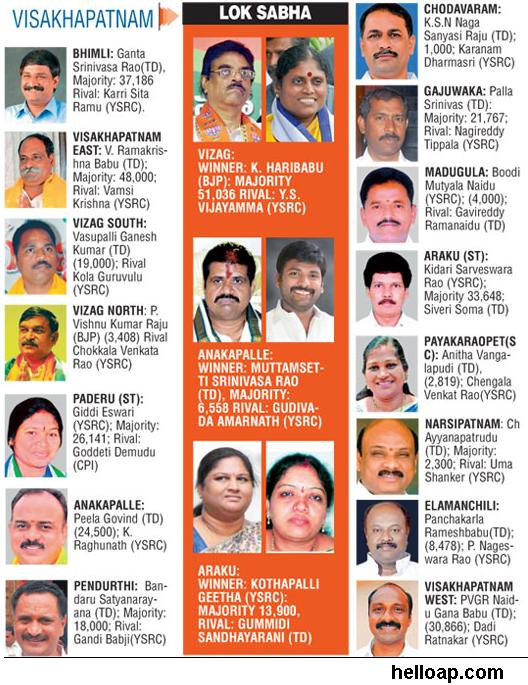 Visakhapatnam New MLAs and MPs