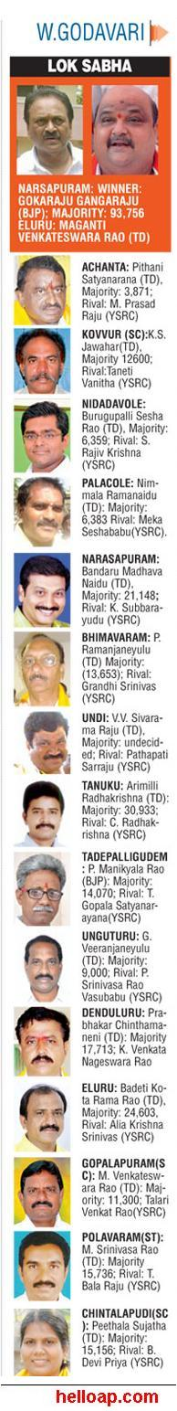 New MLAs in West Godavari 2014