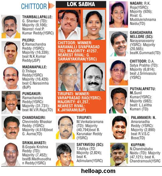 New MLAs in Chittoor district
