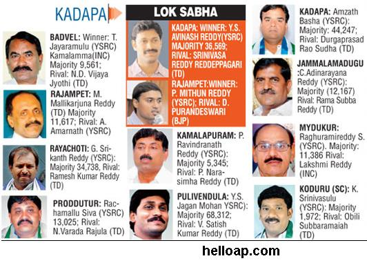 New MLAs in Kadapa 2014