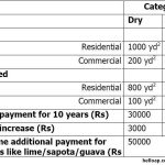 GOs related to AP Capital City, CRDA and Land Pooling Scheme