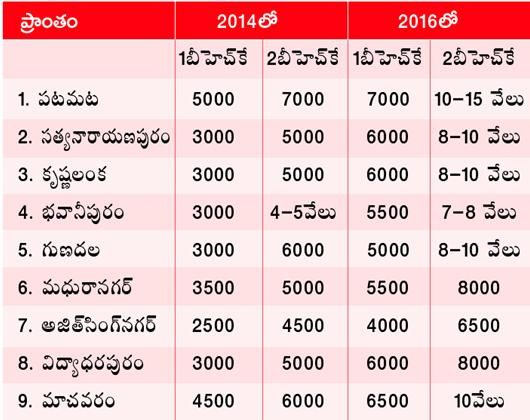 Rents in Vijayawada and CRDA