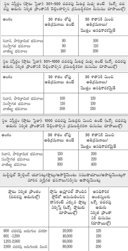 BPS in AP 2019 - Penalties, GO, Online Application